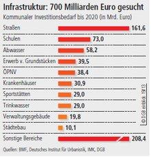 Infrastrukturausgaben